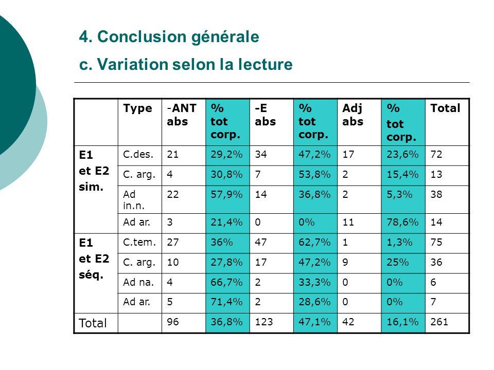 4. Conclusion générale c. Variation selon la lecture Type-ANT abs % tot corp. -E abs % tot corp. Adj abs % tot corp. Total E1 et E2 sim. C.des.2129,2%