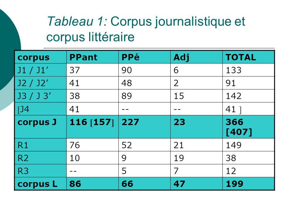 Tableau 1: Corpus journalistique et corpus littéraire corpusPPantPPéAdjTOTAL J1 / J137906133 J2 / J24148291 J3 / J 3388915142 J4 41-- 41 corpus J 116