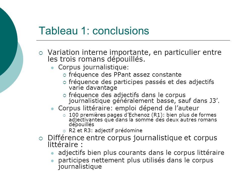 Tableau 1: conclusions Variation interne importante, en particulier entre les trois romans dépouillés. Corpus journalistique : fréquence des PPant ass
