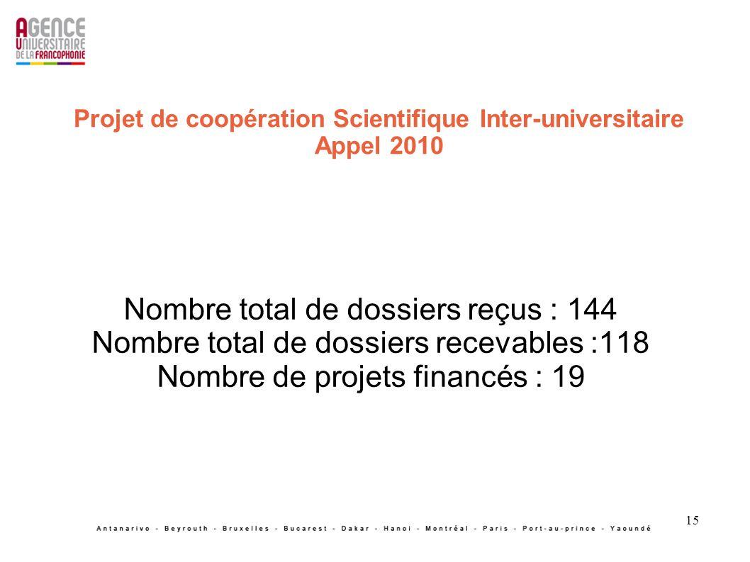 15 Projet de coopération Scientifique Inter-universitaire Appel 2010 Nombre total de dossiers reçus : 144 Nombre total de dossiers recevables :118 Nombre de projets financés : 19