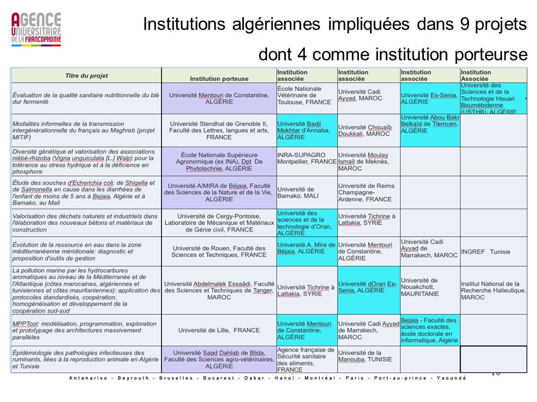 16 Institutions algériennes impliquées dans 9 projets dont 4 comme institution porteurse