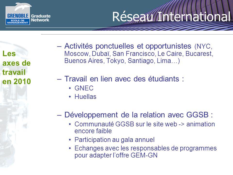 Réseau International –Activités ponctuelles et opportunistes (NYC, Moscow, Dubaï, San Francisco, Le Caire, Bucarest, Buenos Aires, Tokyo, Santiago, Li
