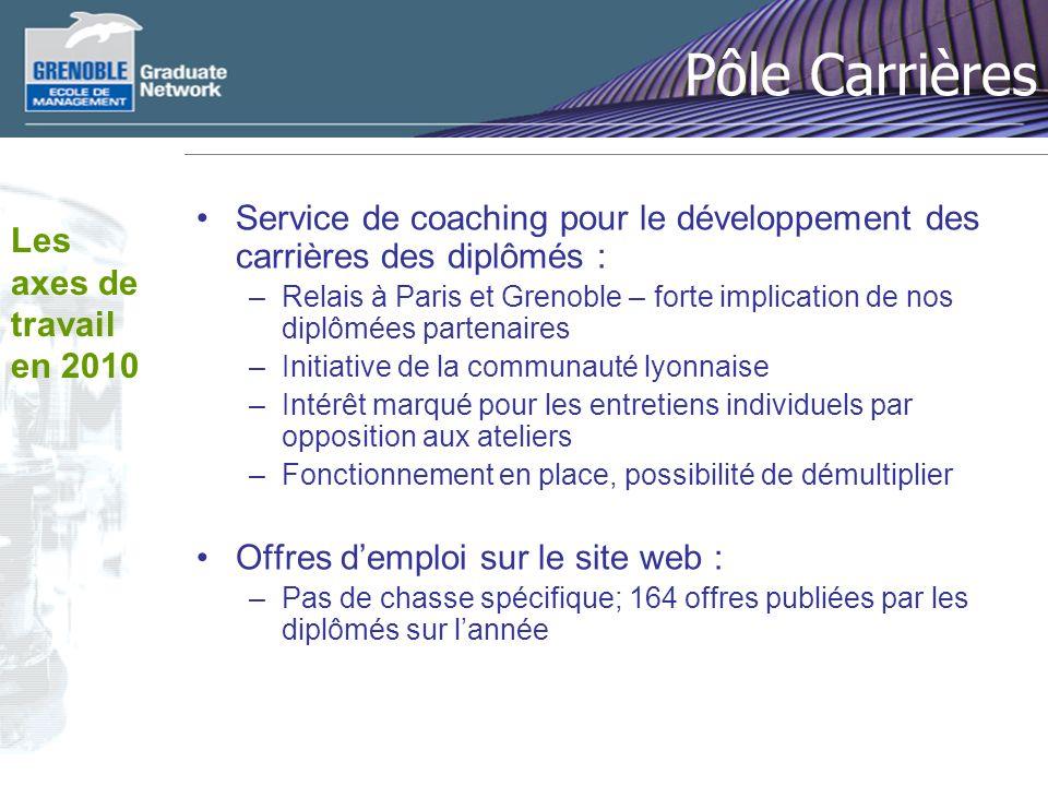 Pôle Carrières Service de coaching pour le développement des carrières des diplômés : –Relais à Paris et Grenoble – forte implication de nos diplômées