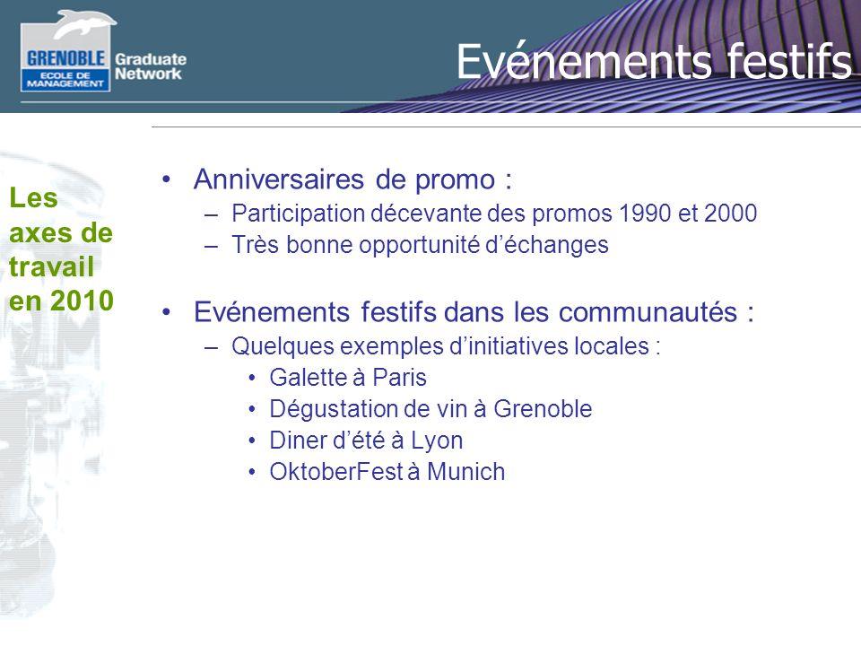 Evénements festifs Anniversaires de promo : –Participation décevante des promos 1990 et 2000 –Très bonne opportunité déchanges Evénements festifs dans