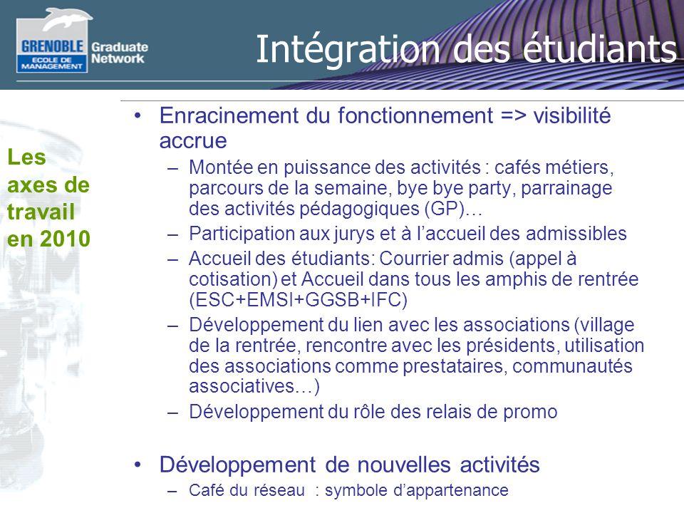 Intégration des étudiants Enracinement du fonctionnement => visibilité accrue –Montée en puissance des activités : cafés métiers, parcours de la semai