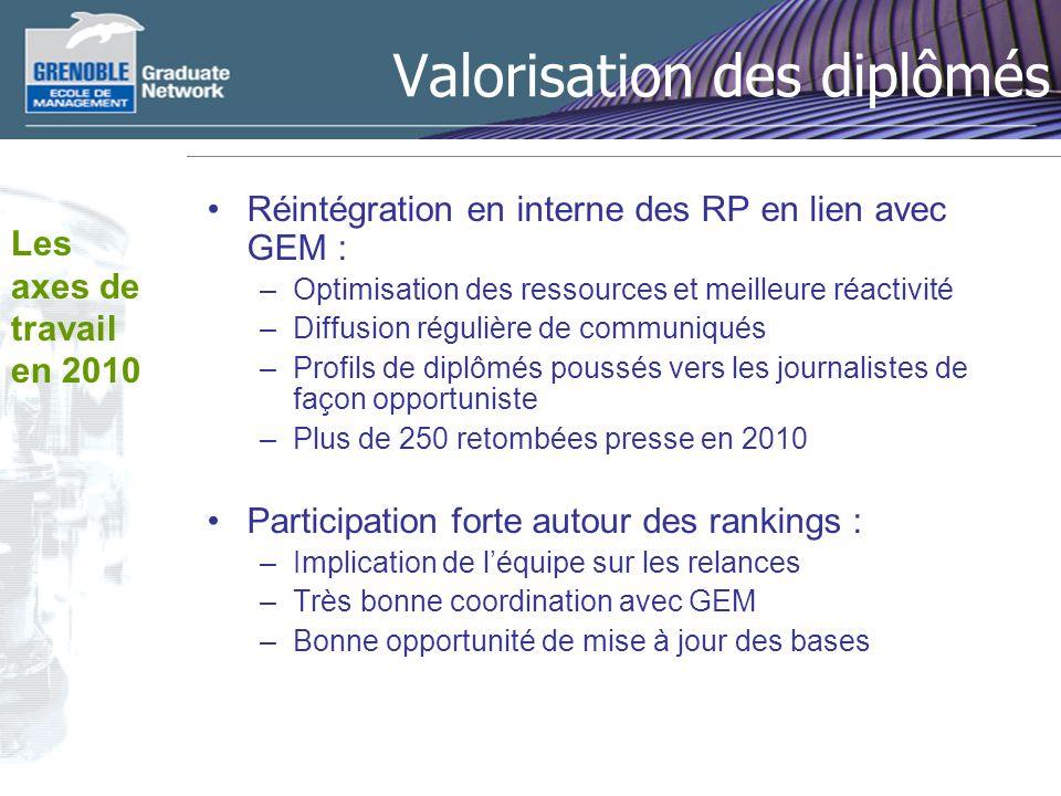 Valorisation des diplômés Réintégration en interne des RP en lien avec GEM : –Optimisation des ressources et meilleure réactivité –Diffusion régulière
