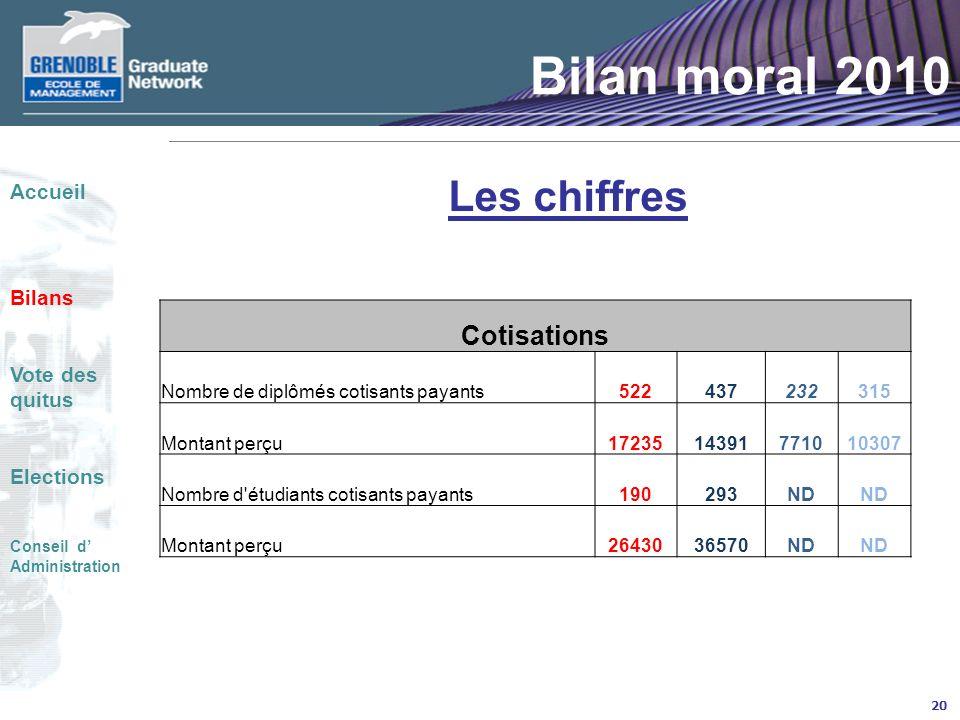 20 Bilan moral 2010 Les chiffres Accueil Bilans Vote des quitus Elections Conseil d Administration Cotisations Nombre de diplômés cotisants payants522