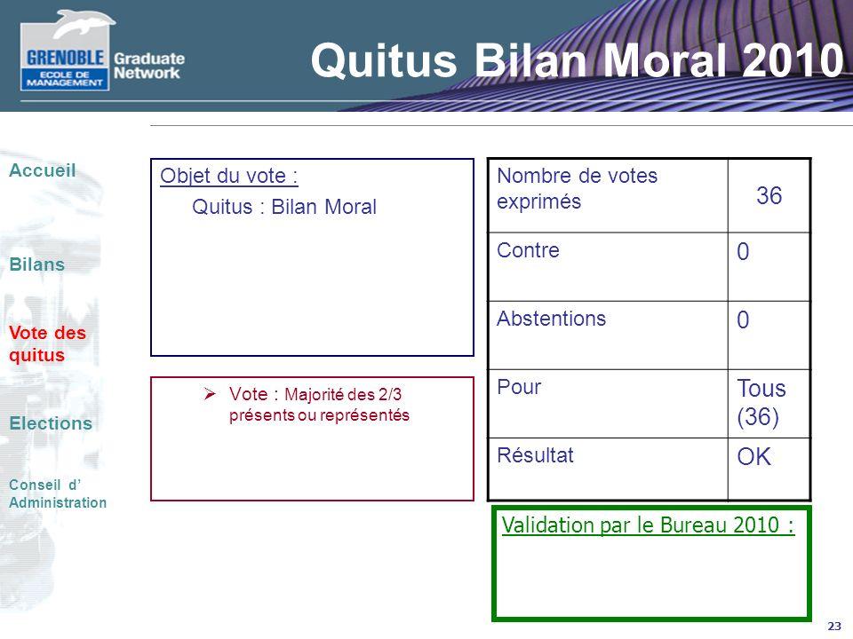23 Quitus Bilan Moral 2010 Objet du vote : Quitus : Bilan Moral Vote : Majorité des 2/3 présents ou représentés Nombre de votes exprimés 36 Contre 0 A