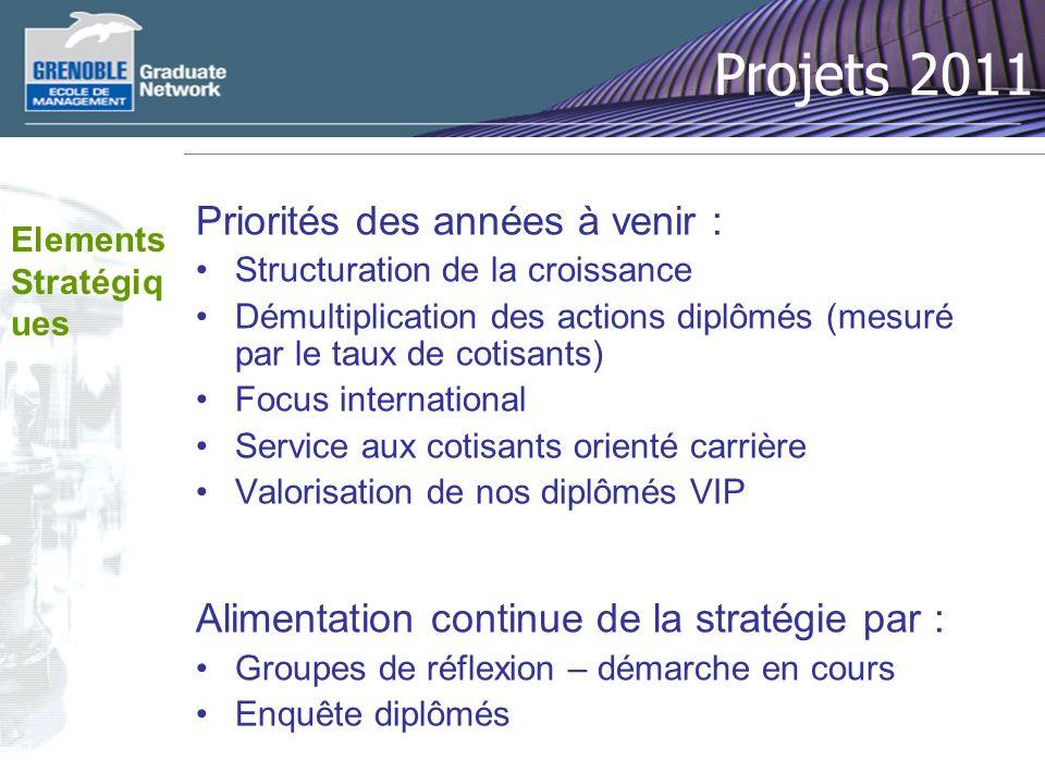 Projets 2011 Priorités des années à venir : Structuration de la croissance Démultiplication des actions diplômés (mesuré par le taux de cotisants) Foc