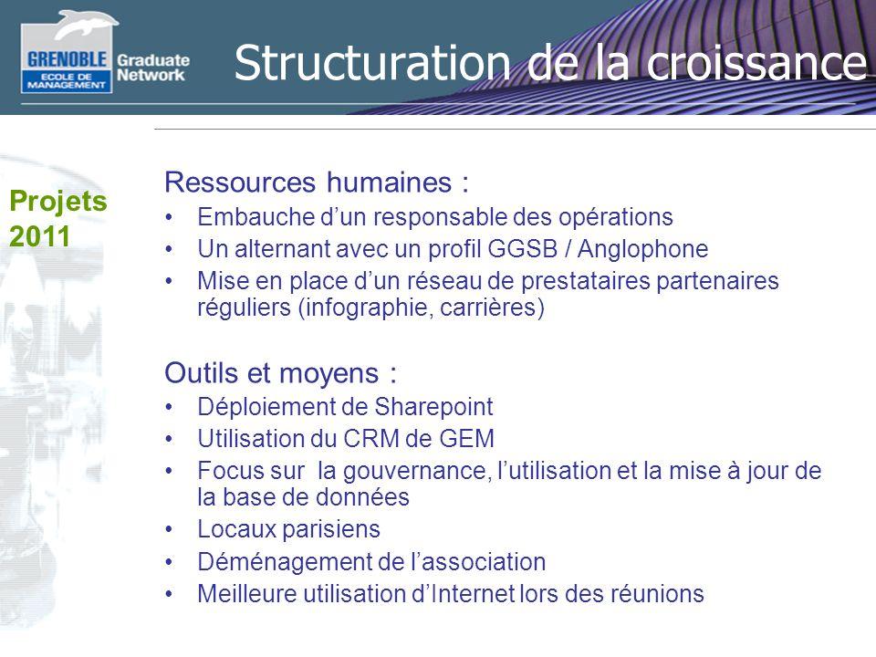 Structuration de la croissance Ressources humaines : Embauche dun responsable des opérations Un alternant avec un profil GGSB / Anglophone Mise en pla