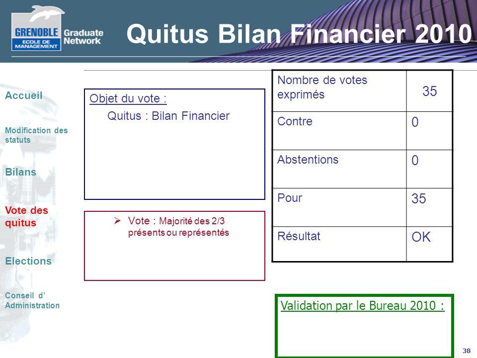 38 Quitus Bilan Financier 2010 Objet du vote : Quitus : Bilan Financier Vote : Majorité des 2/3 présents ou représentés Nombre de votes exprimés 35 Co