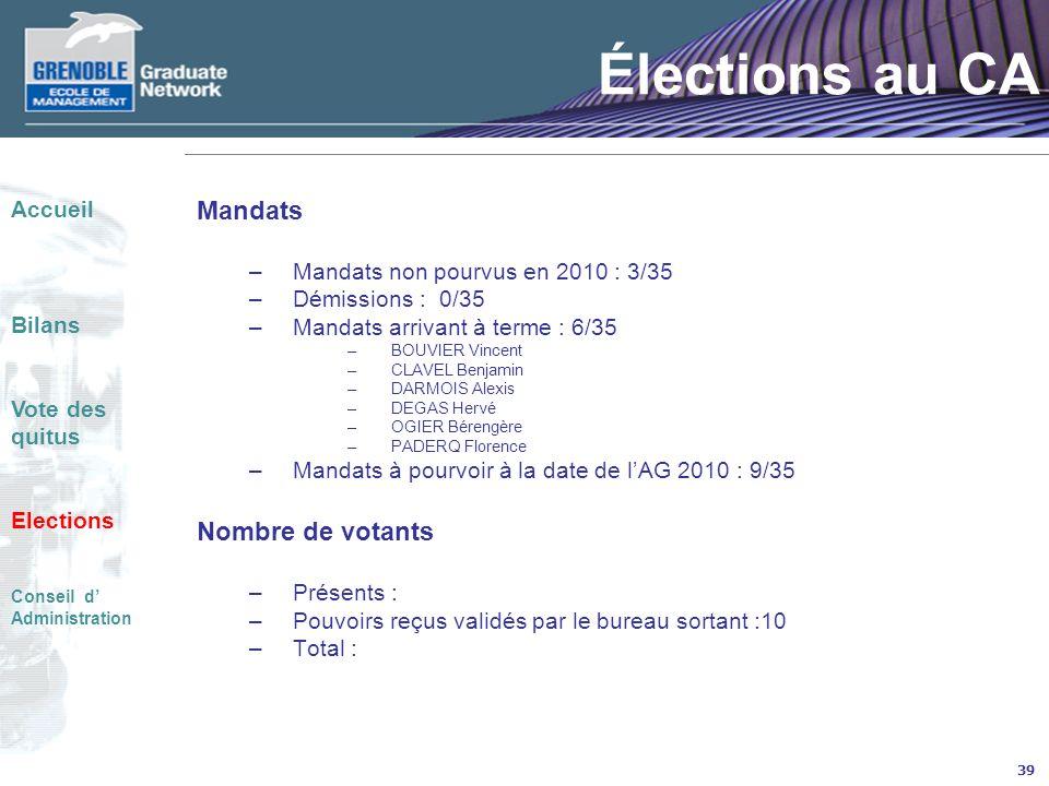 39 Élections au CA Mandats –Mandats non pourvus en 2010 : 3/35 –Démissions : 0/35 –Mandats arrivant à terme : 6/35 –BOUVIER Vincent –CLAVEL Benjamin –