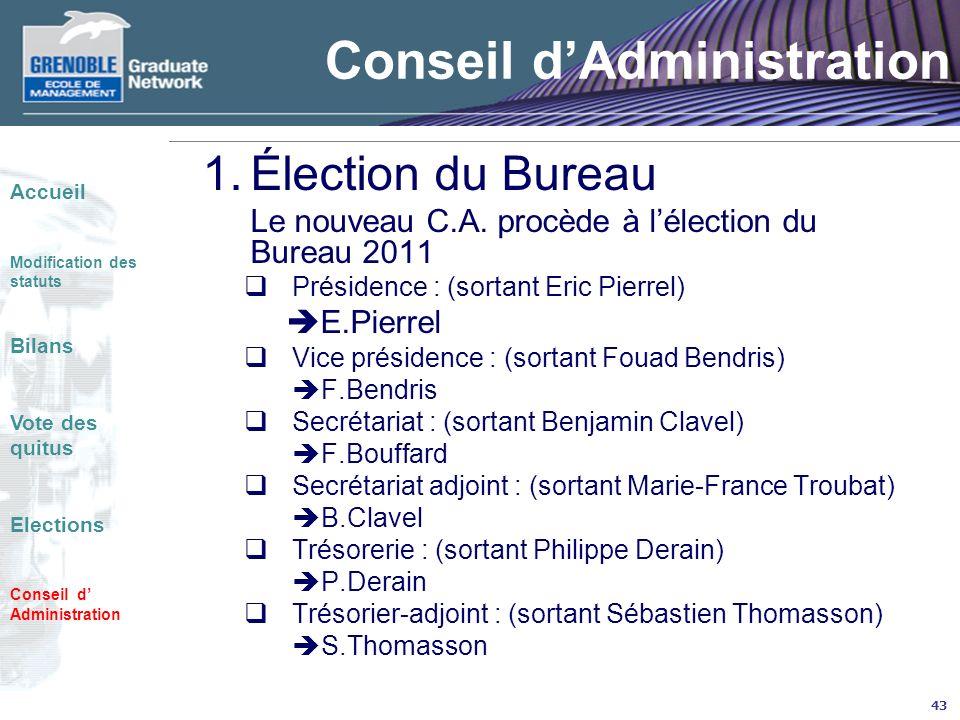 43 Conseil dAdministration 1.Élection du Bureau Le nouveau C.A. procède à lélection du Bureau 2011 Présidence : (sortant Eric Pierrel) E.Pierrel Vice