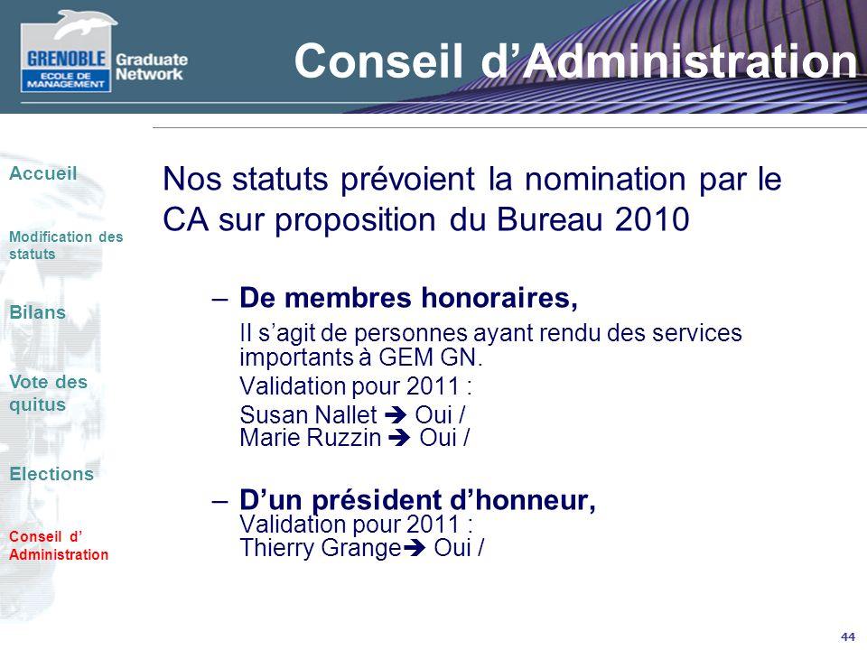 44 Conseil dAdministration Nos statuts prévoient la nomination par le CA sur proposition du Bureau 2010 –De membres honoraires, Il sagit de personnes