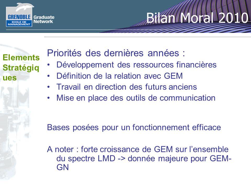 Bilan Moral 2010 Priorités des dernières années : Développement des ressources financières Définition de la relation avec GEM Travail en direction des