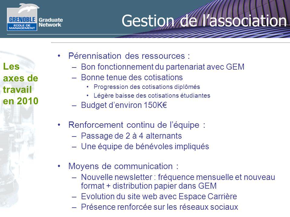 Gestion de lassociation Pérennisation des ressources : –Bon fonctionnement du partenariat avec GEM –Bonne tenue des cotisations Progression des cotisa