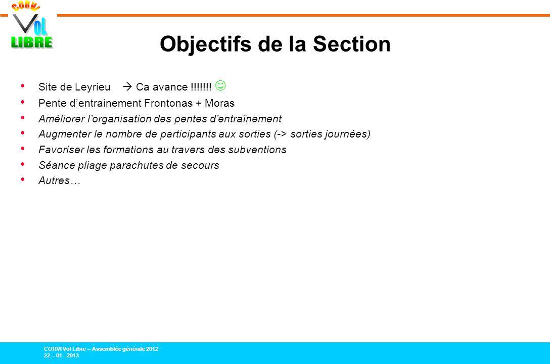 CORVI Vol Libre – Assemblée générale 2012 22 – 01 - 2013 Objectifs de la Section Site de Leyrieu Ca avance !!!!!!.
