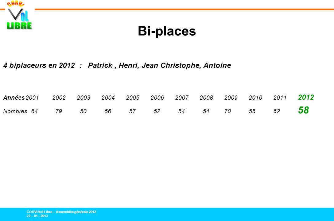 CORVI Vol Libre – Assemblée générale 2012 22 – 01 - 2013 Bi-places 4 biplaceurs en 2012 : Patrick, Henri, Jean Christophe, Antoine Années 20012002200320042005200620072008200920102011 2012 Nombres 64 79 50 56 57 52 54 54705562 58