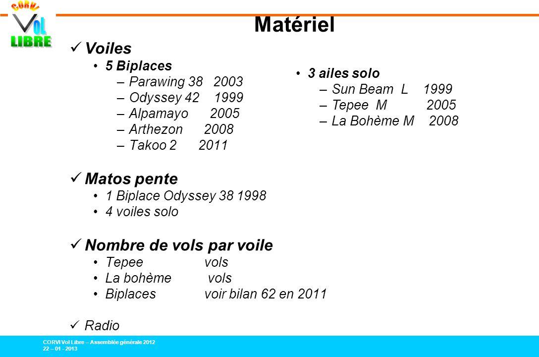 CORVI Vol Libre – Assemblée générale 2012 22 – 01 - 2013 Bilan financier