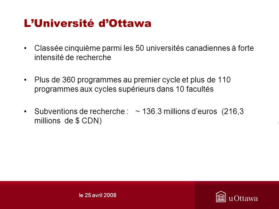 le 25 avril 2008 LUniversité dOttawa Classée cinquième parmi les 50 universités canadiennes à forte intensité de recherche Plus de 360 programmes au premier cycle et plus de 110 programmes aux cycles supérieurs dans 10 facultés Subventions de recherche :~ 136.3 millions deuros (216,3 millions de $ CDN)