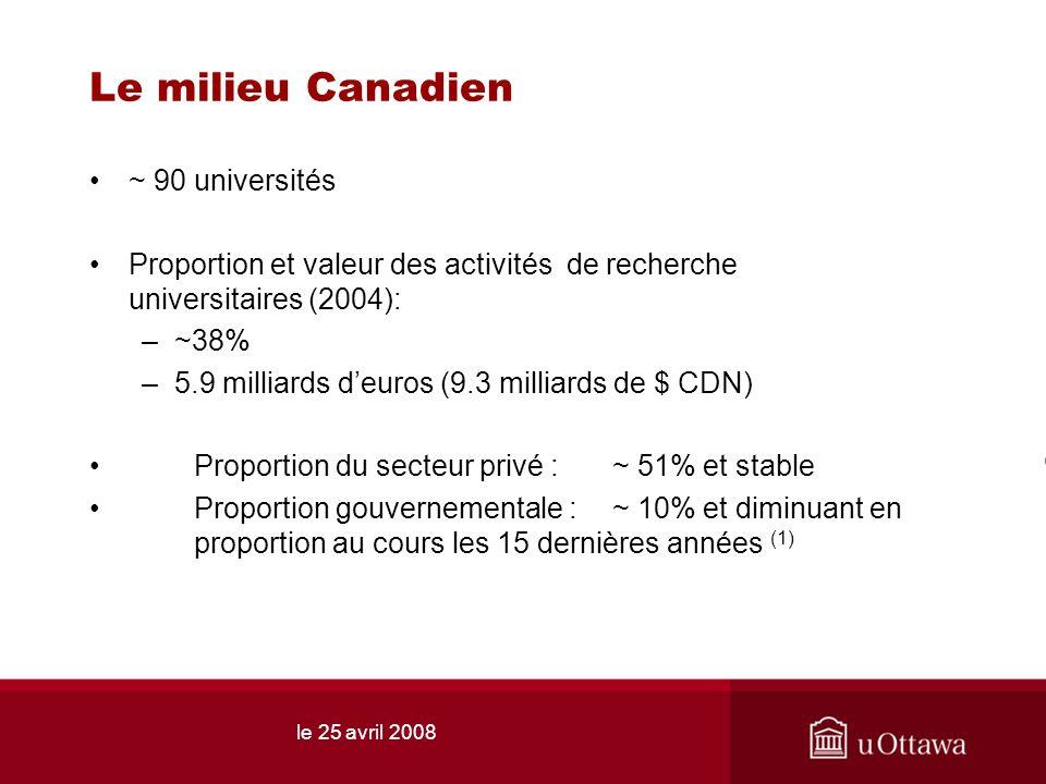 le 25 avril 2008 Le milieu Canadien ~ 90 universités Proportion et valeur des activités de recherche universitaires (2004): –~38% –5.9 milliards deuros (9.3 milliards de $ CDN) Proportion du secteur privé : ~ 51% et stable Proportion gouvernementale :~ 10% et diminuant en proportion au cours les 15 dernières années (1)