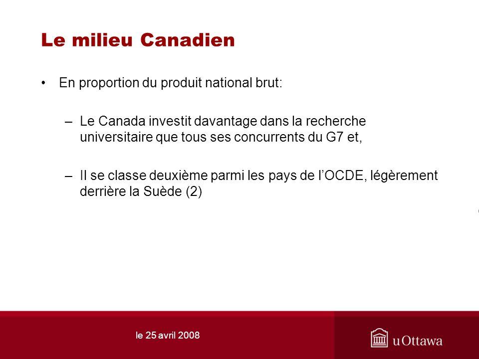 le 25 avril 2008 Le milieu Canadien En proportion du produit national brut: –Le Canada investit davantage dans la recherche universitaire que tous ses concurrents du G7 et, –Il se classe deuxième parmi les pays de lOCDE, légèrement derrière la Suède (2)