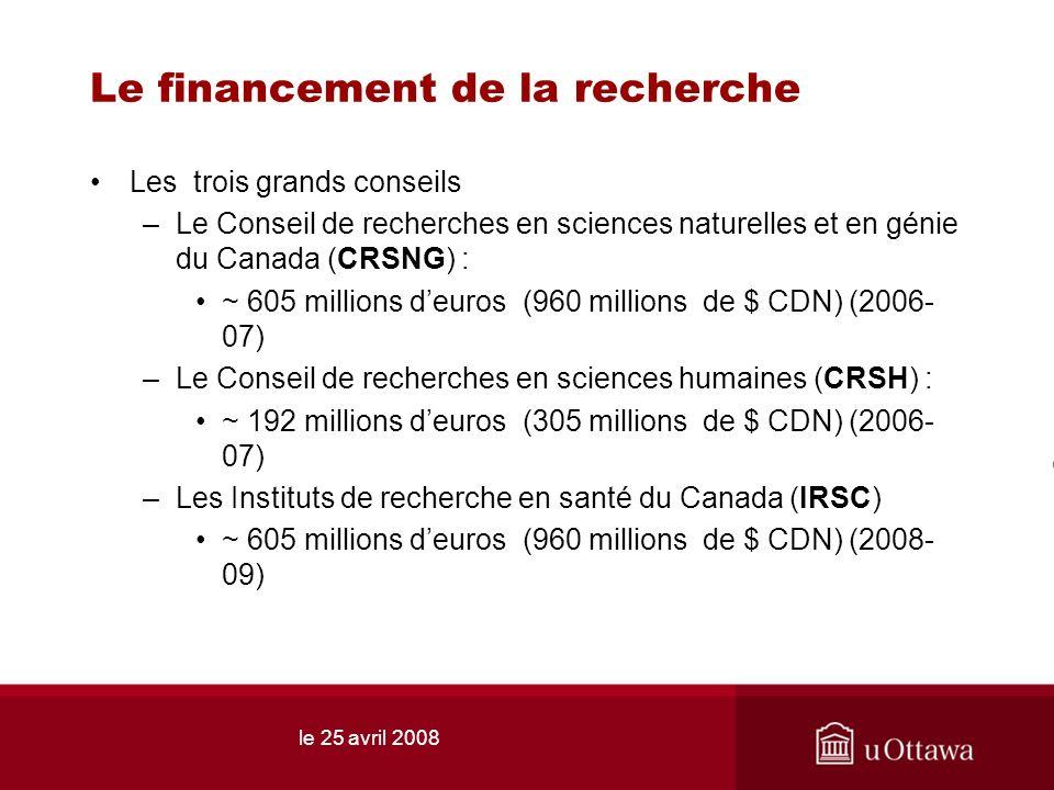le 25 avril 2008 Le financement de la recherche Les trois grands conseils –Le Conseil de recherches en sciences naturelles et en génie du Canada (CRSNG) : ~ 605 millions deuros (960 millions de $ CDN) (2006- 07) –Le Conseil de recherches en sciences humaines (CRSH) : ~ 192 millions deuros (305 millions de $ CDN) (2006- 07) –Les Instituts de recherche en santé du Canada (IRSC) ~ 605 millions deuros (960 millions de $ CDN) (2008- 09)