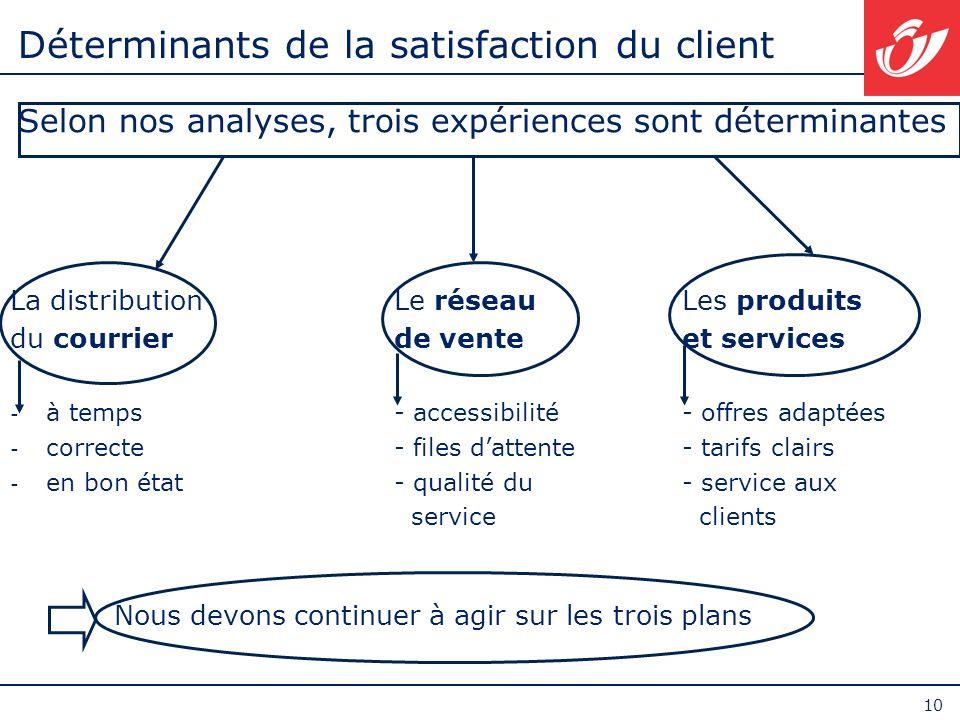 10 Déterminants de la satisfaction du client Selon nos analyses, trois expériences sont déterminantes La distributionLe réseauLes produits du courrier