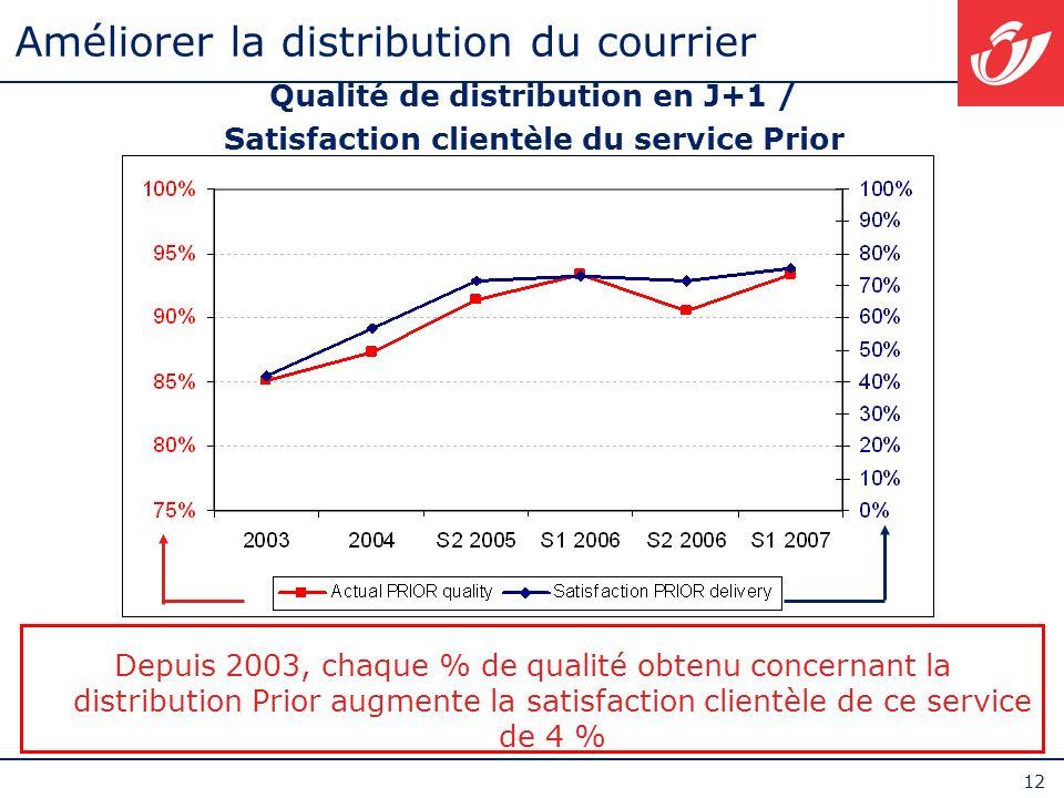 12 Améliorer la distribution du courrier Qualité de distribution en J+1 / Satisfaction clientèle du service Prior La satisfaction du service Prior est