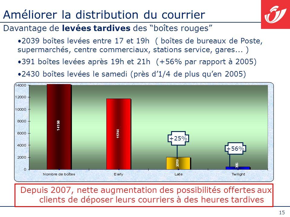 15 Améliorer la distribution du courrier Davantage de levées tardives des boîtes rouges 2039 boîtes levées entre 17 et 19h ( boîtes de bureaux de Post