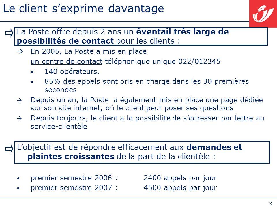 3 Le client sexprime davantage La Poste offre depuis 2 ans un éventail très large de possibilités de contact pour les clients : En 2005, La Poste a mi