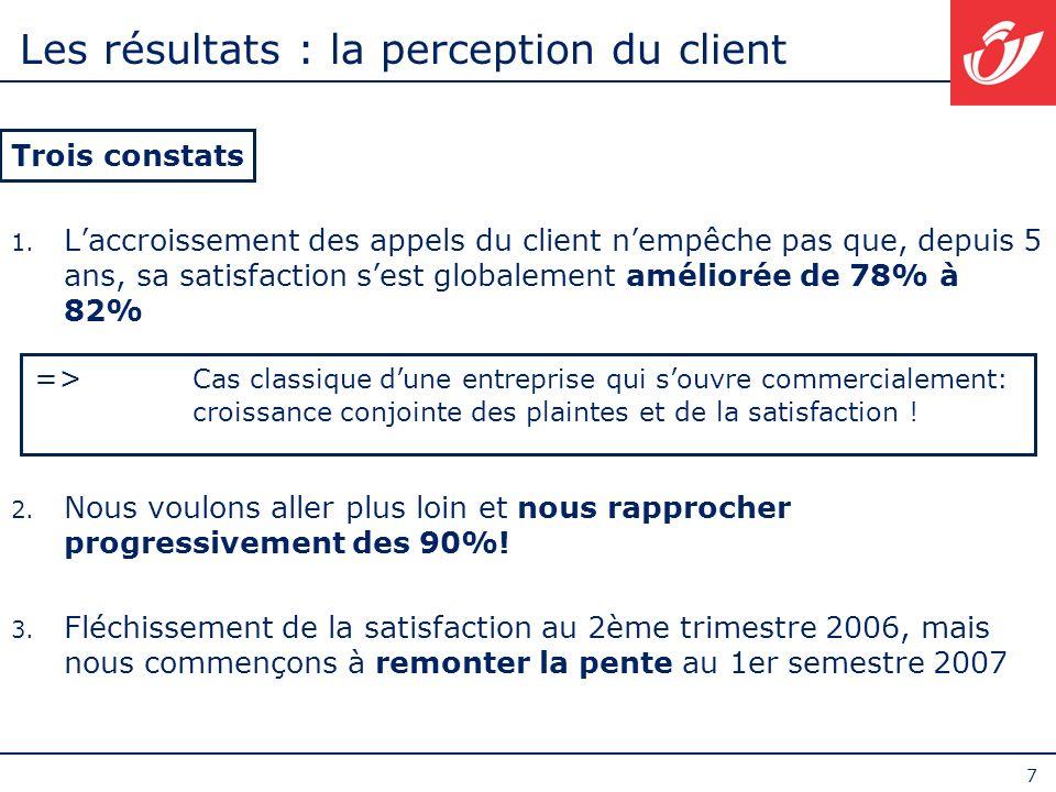 7 Les résultats : la perception du client Trois constats 1. Laccroissement des appels du client nempêche pas que, depuis 5 ans, sa satisfaction sest g