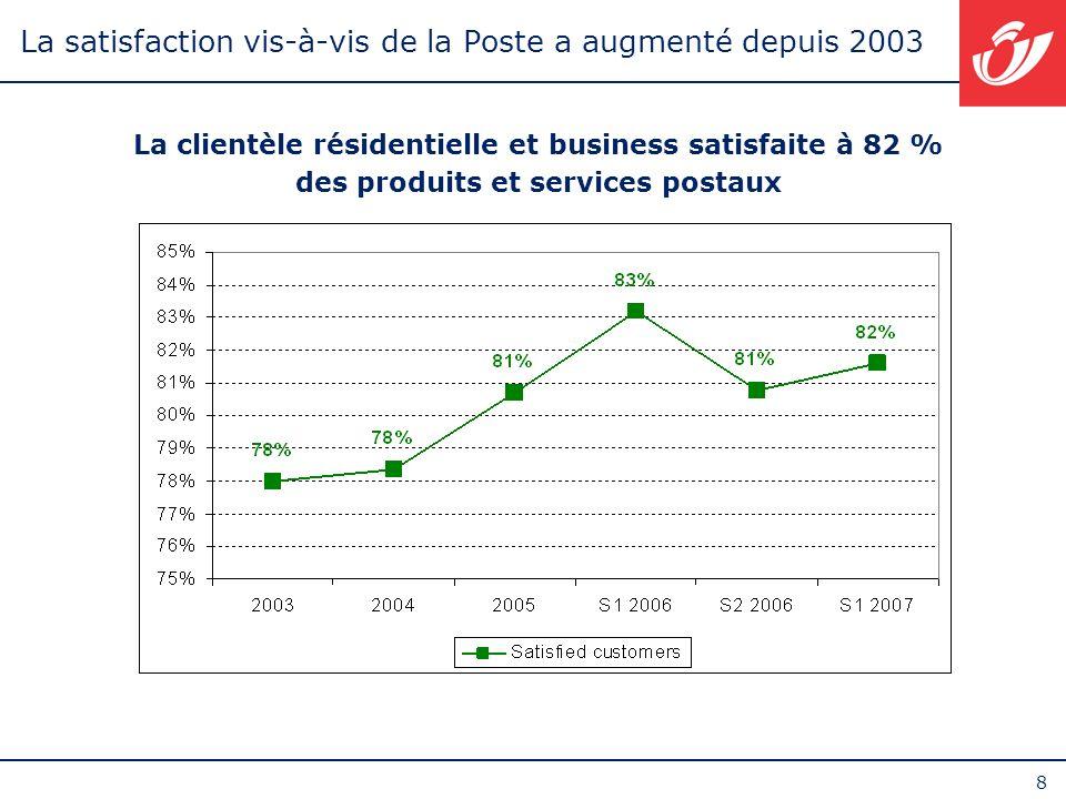 8 La satisfaction vis-à-vis de la Poste a augmenté depuis 2003 La clientèle résidentielle et business satisfaite à 82 % des produits et services posta