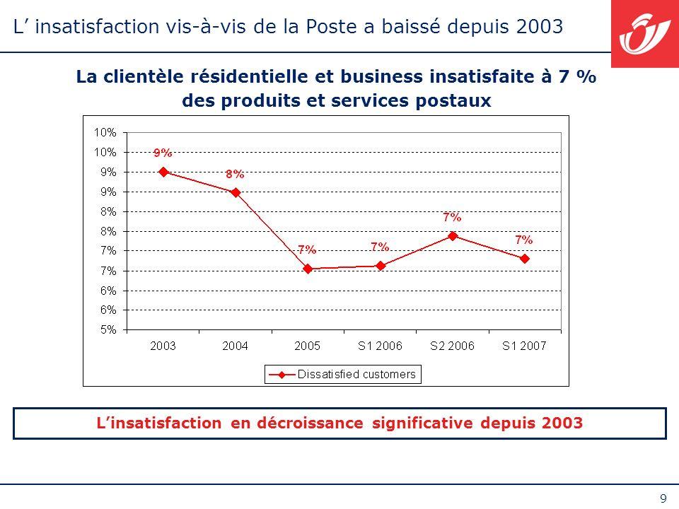 9 L insatisfaction vis-à-vis de la Poste a baissé depuis 2003 La clientèle résidentielle et business insatisfaite à 7 % des produits et services posta