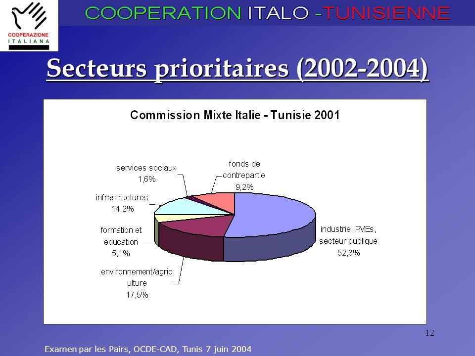Examen par les Pairs, OCDE-CAD, Tunis 7 juin 2004 12 Secteurs prioritaires (2002-2004)