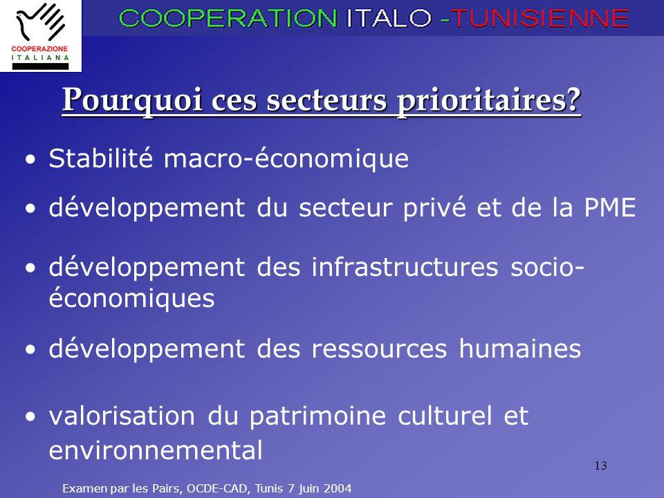 Examen par les Pairs, OCDE-CAD, Tunis 7 juin 2004 13 Pourquoi ces secteurs prioritaires? Stabilité macro-économique développement du secteur privé et