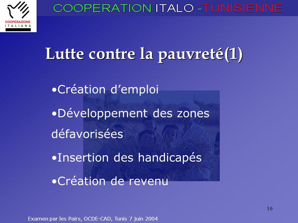 Examen par les Pairs, OCDE-CAD, Tunis 7 juin 2004 16 Lutte contre la pauvreté(1) Création demploi Développement des zones défavorisées Insertion des h