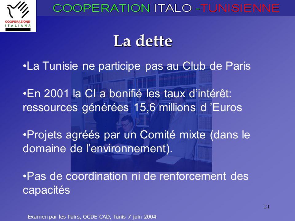 Examen par les Pairs, OCDE-CAD, Tunis 7 juin 2004 21 La dette La Tunisie ne participe pas au Club de Paris En 2001 la CI a bonifié les taux dintérêt: ressources générées 15,6 millions d Euros Projets agréés par un Comité mixte (dans le domaine de lenvironnement).