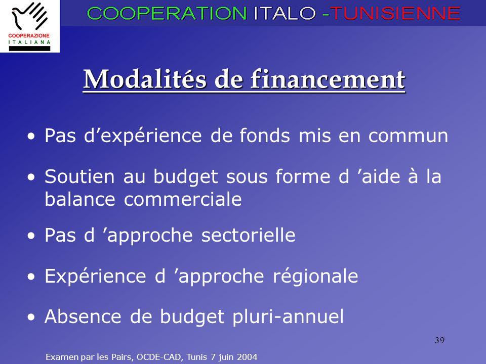 Examen par les Pairs, OCDE-CAD, Tunis 7 juin 2004 39 Modalités de financement Pas dexpérience de fonds mis en commun Soutien au budget sous forme d aide à la balance commerciale Pas d approche sectorielle Expérience d approche régionale Absence de budget pluri-annuel