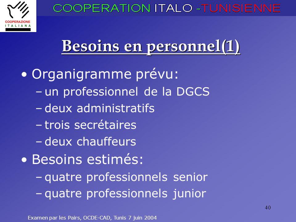 Examen par les Pairs, OCDE-CAD, Tunis 7 juin 2004 40 Besoins en personnel(1) Organigramme prévu: –un professionnel de la DGCS –deux administratifs –tr