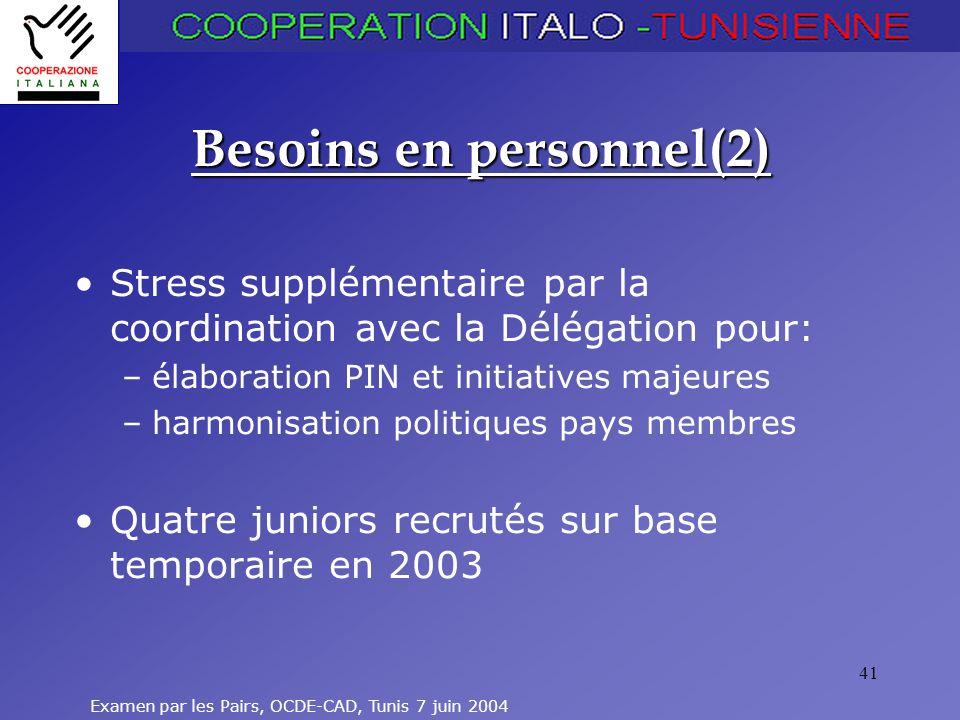 Examen par les Pairs, OCDE-CAD, Tunis 7 juin 2004 41 Besoins en personnel(2) Stress supplémentaire par la coordination avec la Délégation pour: –élaboration PIN et initiatives majeures –harmonisation politiques pays membres Quatre juniors recrutés sur base temporaire en 2003