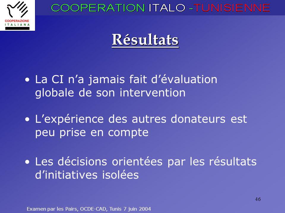 Examen par les Pairs, OCDE-CAD, Tunis 7 juin 2004 46 Résultats La CI na jamais fait dévaluation globale de son intervention Lexpérience des autres donateurs est peu prise en compte Les décisions orientées par les résultats dinitiatives isolées