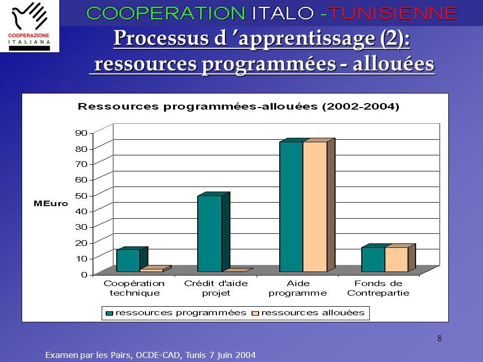 Examen par les Pairs, OCDE-CAD, Tunis 7 juin 2004 19 Problématique de genre Pas systématique dans les projets Sahara Sud: populations nomades Projets ONG et NU : –personnes handicapées –jeunes filles défavorisées –femmes rurales –immigrés de retour
