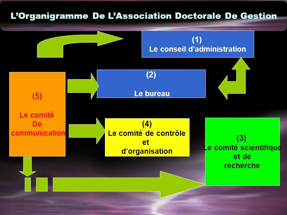 LOrganigramme De LAssociation Doctorale De Gestion (1) Le conseil dadministration (2) Le bureau (5) Le comité De communication (4) Le comité de contrô