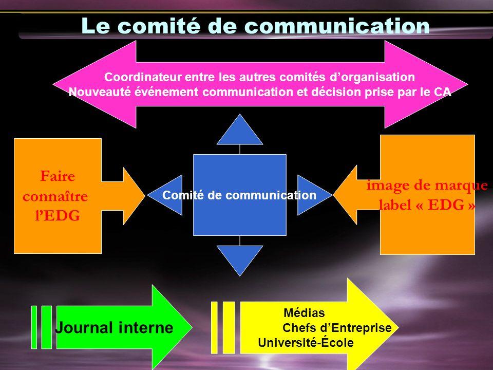 Comité de communication Faire connaître lEDG image de marque label « EDG » Coordinateur entre les autres comités dorganisation Nouveauté événement com