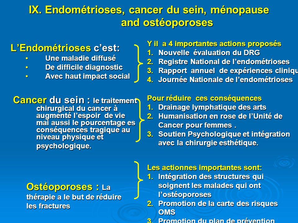 IX. Endométrioses, cancer du sein, ménopause and ostéoporoses LEndométrioses cest: Une maladie diffuséUne maladie diffusé De difficile diagnosticDe di