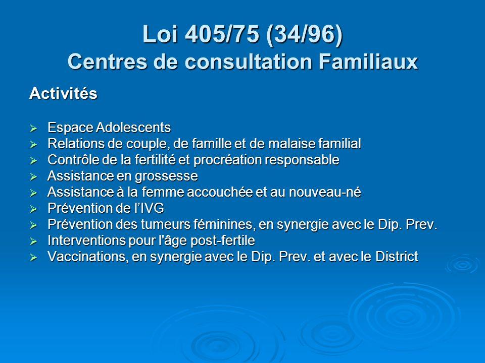 Loi 405/75 (34/96) Centres de consultation Familiaux Activités Espace Adolescents Espace Adolescents Relations de couple, de famille et de malaise familial Relations de couple, de famille et de malaise familial Contrôle de la fertilité et procréation responsable Contrôle de la fertilité et procréation responsable Assistance en grossesse Assistance en grossesse Assistance à la femme accouchée et au nouveau-né Assistance à la femme accouchée et au nouveau-né Prévention de lIVG Prévention de lIVG Prévention des tumeurs féminines, en synergie avec le Dip.