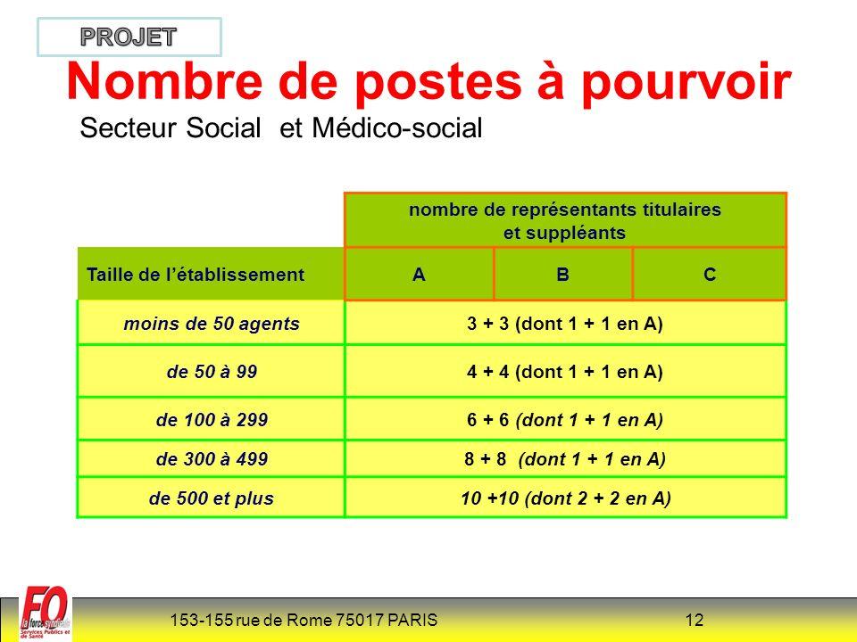 153-155 rue de Rome 75017 PARIS 12 Nombre de postes à pourvoir nombre de représentants titulaires et suppléants Taille de létablissementABC moins de 50 agents3 + 3 (dont 1 + 1 en A) de 50 à 994 + 4 (dont 1 + 1 en A) de 100 à 2996 + 6 (dont 1 + 1 en A) de 300 à 4998 + 8 (dont 1 + 1 en A) de 500 et plus10 +10 (dont 2 + 2 en A) Secteur Social et Médico-social