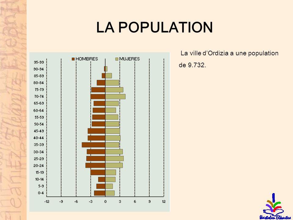 LA POPULATION La ville dOrdizia a une population de 9.732.