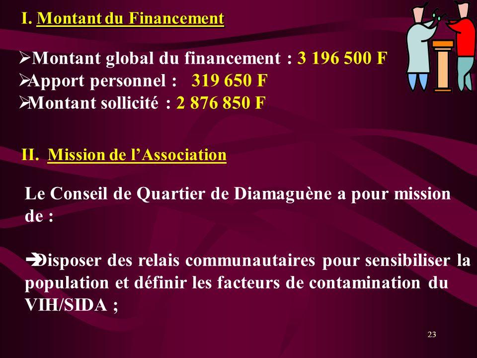 23 Montant du Financement I. Montant du Financement Montant global du financement : 3 196 500 F Apport personnel : 319 650 F Montant sollicité : 2 876